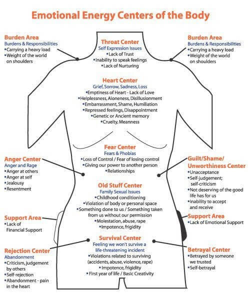 emotional centers of the body