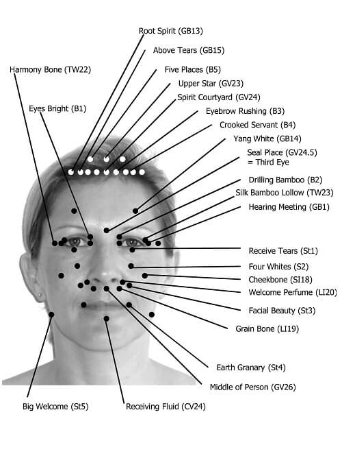 Facial reflexology: acupressure points on the face and skull